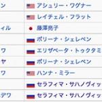 本田真凛【ロシア5連覇中】ジュニアグランプリファイナル出場者